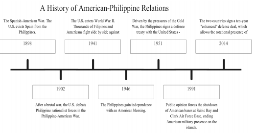 mexico and us relationship with philippines