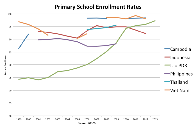 primary school enrollment
