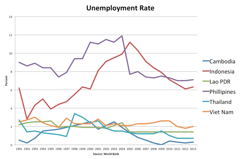 weekly wrap on unemployment rates It was a busy week in springfield, and with only a few days to go  specifically  those among children, unemployment rates, crime rates and.