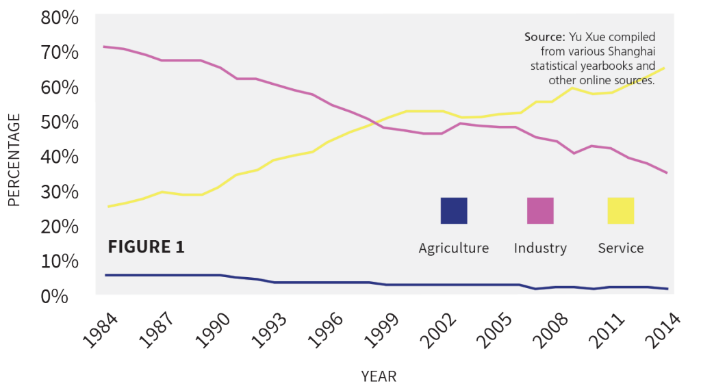 Figure 1: Shares of Agriculture, Industry and Service in Shanghai's GDP