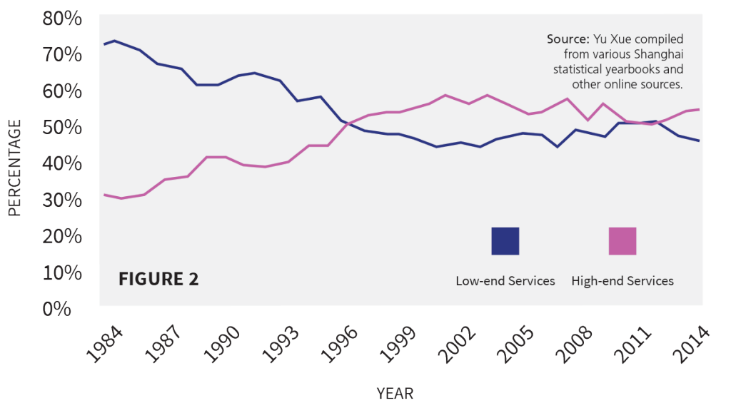Figure 2: Shares of Low vs. High-end Services in Shanghai