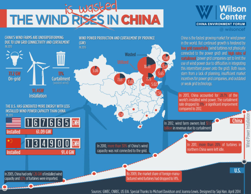 Despite world-leading renewable investment and installed capacity figures, grid inefficiencies are allowing a large portion of China's wind and other renewable energy generation to go to waste