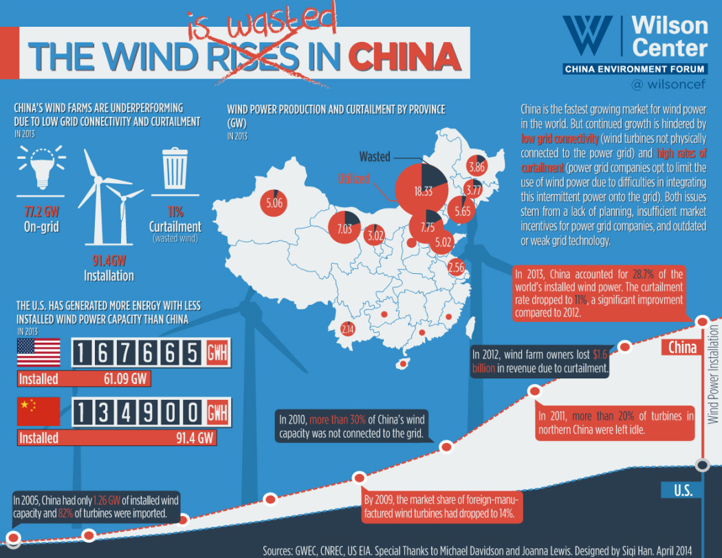 chinese energy plan project essay