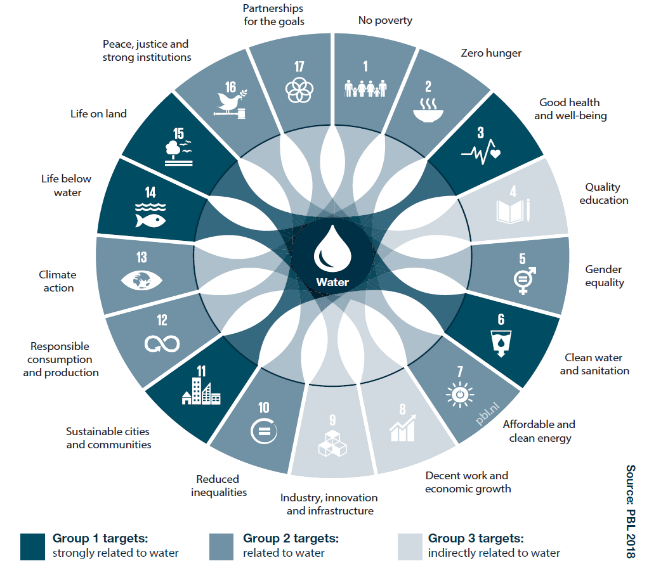 This infographic shows Sustainable Development Goals related to water. It was published by PBL Netherlands in The Geography of Future Water Challenges in 2018 and can be found at its original source here: https://www.pbl.nl/en/publications/the-geography-of-future-water-challenges.